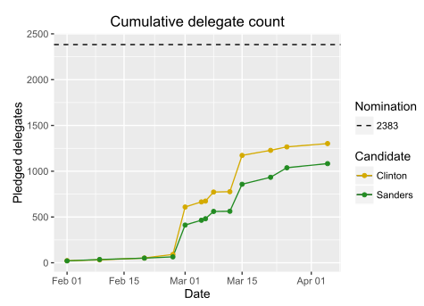 Current Relative Pledged Delegate Totals