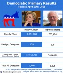 primary results 4-19