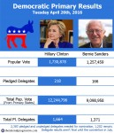 primary results 4-26