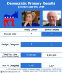 primary results 4-9